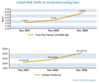 Social-media-time1
